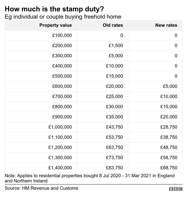 stamp duty calculator table