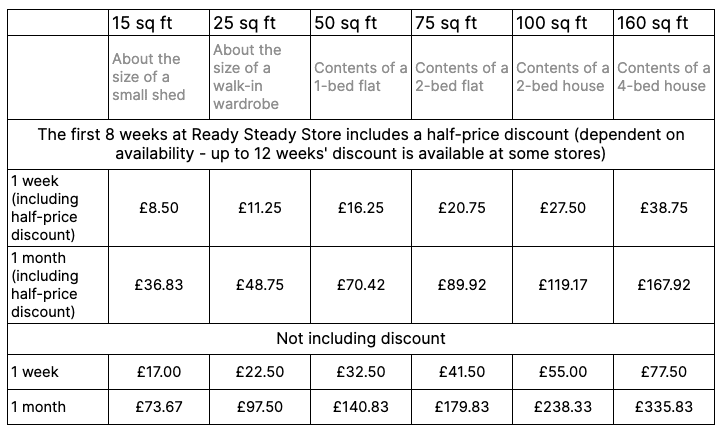 Ready Steady Store Storage Prices South 2021
