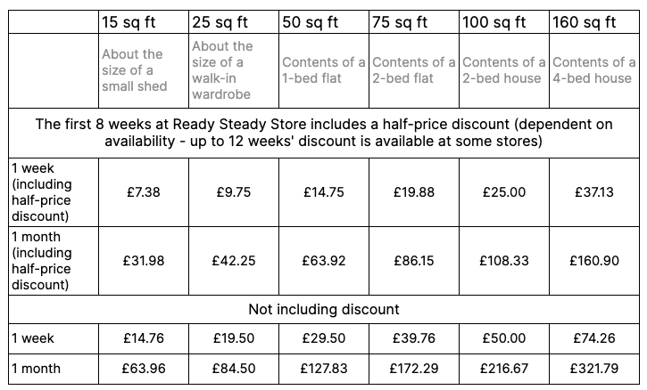 Ready Steady Store Storage Prices North 2021